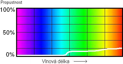 Hranový filtr s nízkou propustností nad hranou